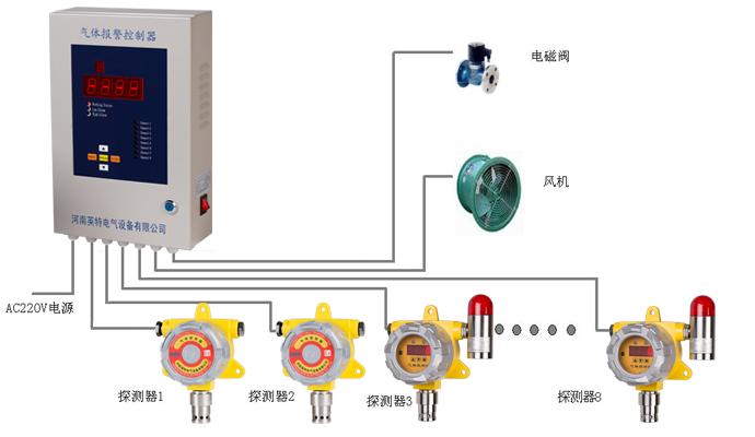kq500型气体报警控制器